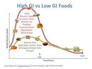 examples-of-low-vs-high-gi-foods